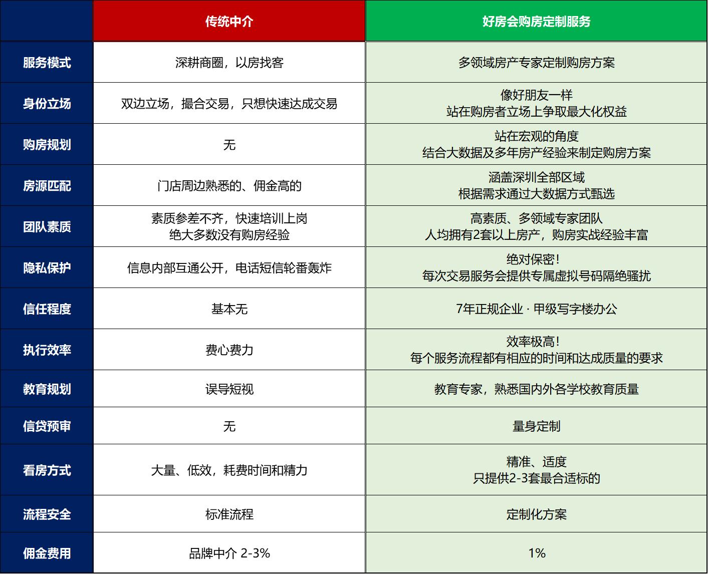 《深圳买房定制方案》服务介绍 · 好房会插图7