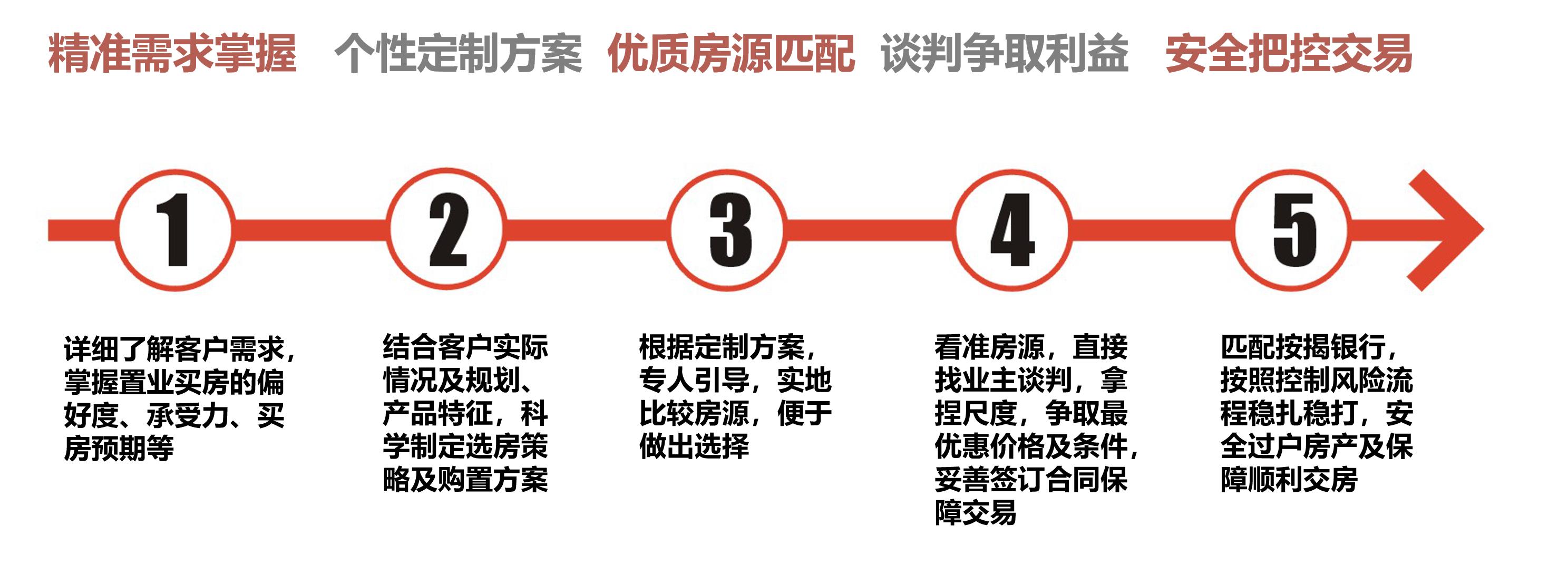 《深圳买房定制方案》服务介绍 · 好房会插图11